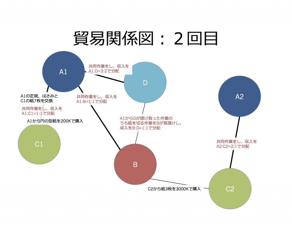 貿易関係図2