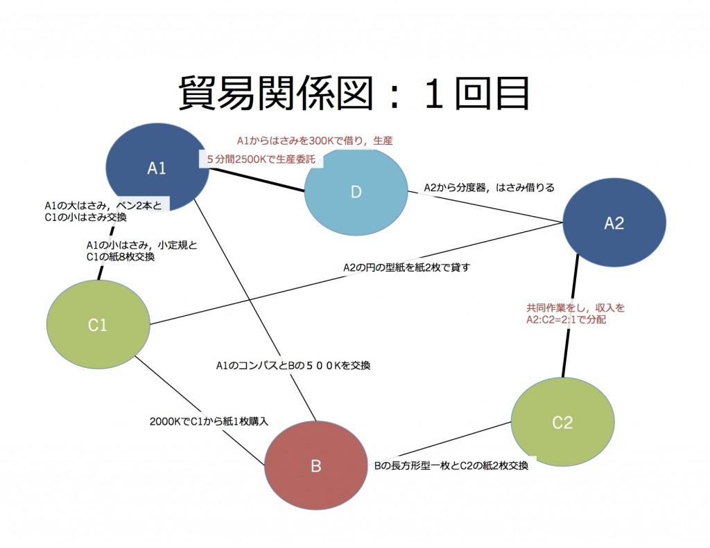 貿易関係図1