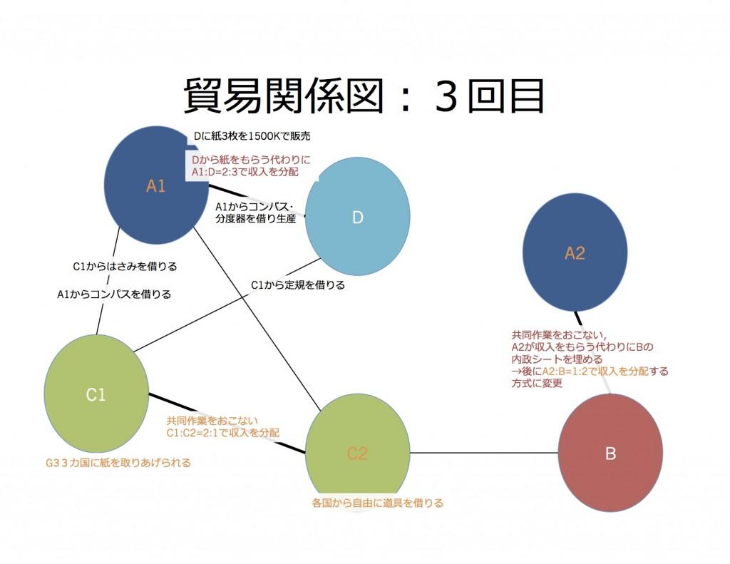 貿易関係図3